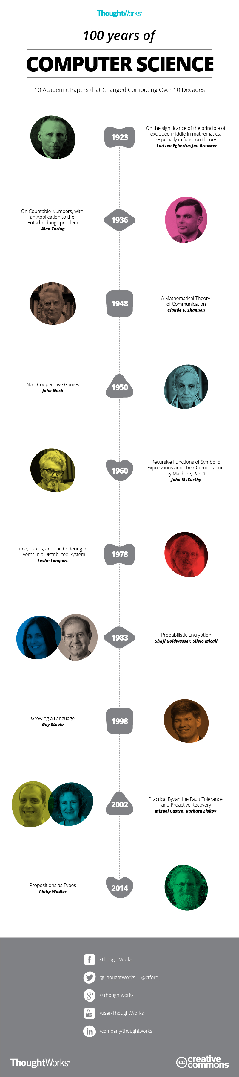 100 Years of Computer Science Infographic